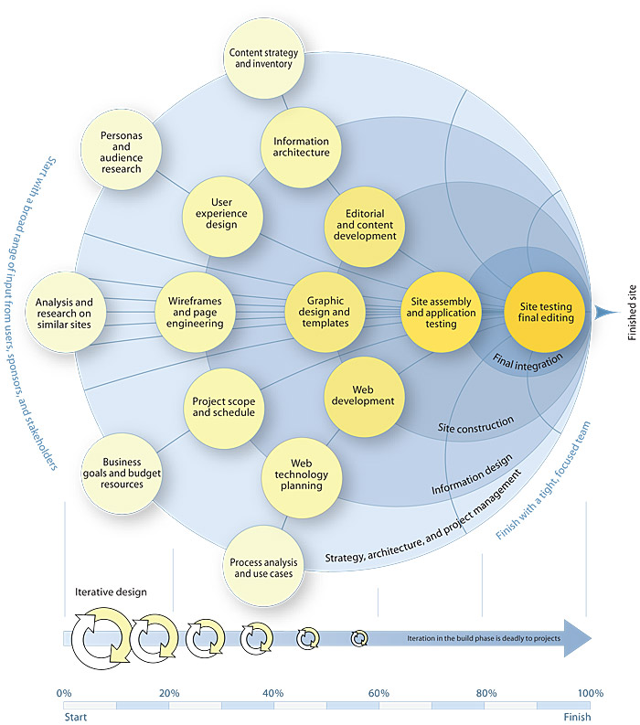 masters system analysis and design project Systems analysis and design systems analysis & design research paper starter when information systems projects are identified.